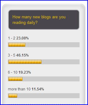 RandomBlog2011 Challenge Poll Results